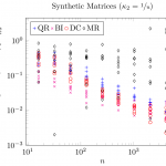 Loss of orthogonality of the symmetric eigensolvers in LAPACK 3.5.0 for the deterministic synthetic test matrices with condition number 1/u.