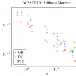 Loss of orthogonality of DPTEQR (SVD), DSTEDC (DC), and DSTEQR (QR) in LAPACK 3.5.0 for the BCS structural engineering stiffness matrices in the Harwell-Boeing collection with less than 5000 degrees of freedom.