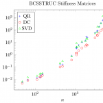 Run-time of DPTEQR (SVD), DSTEDC (DC), and DSTEQR (QR) in LAPACK 3.5.0 for the BCS structural engineering stiffness matrices in the Harwell-Boeing collection with less than 5000 degrees of freedom.