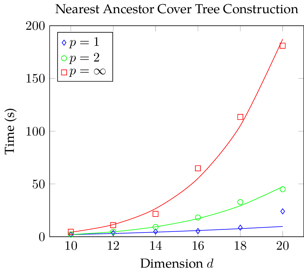 Polynomial fit of the CPU time needed for the batch construction of a nearest ancestor cover tree with Manhattan, Euclidean, and Chebychev metric