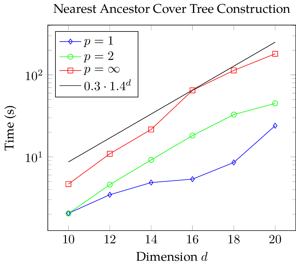 Plot of the CPU time needed for the batch construction of a nearest ancestor cover tree with Manhattan, Euclidean, and Chebychev metric with logarithmic scaling of the vertical axis