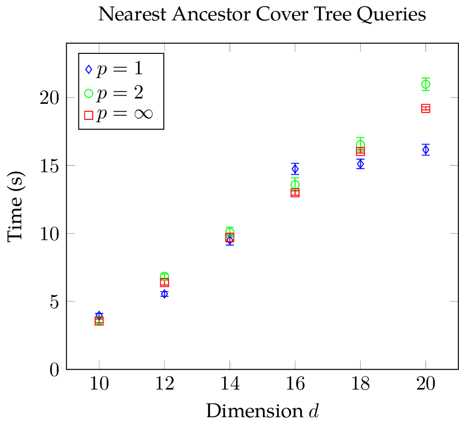 Mean and standard deviation of the CPU time needed for nearest-neighbor searches of a nearest ancestor cover tree with Manhattan, Euclidean, and Chebychev metric
