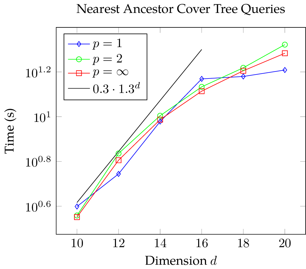 Plot of the CPU time needed for nearest-neighbor searches of a nearest ancestor cover tree with Manhattan, Euclidean, and Chebychev metric with logarithmic scaling of the vertical axis