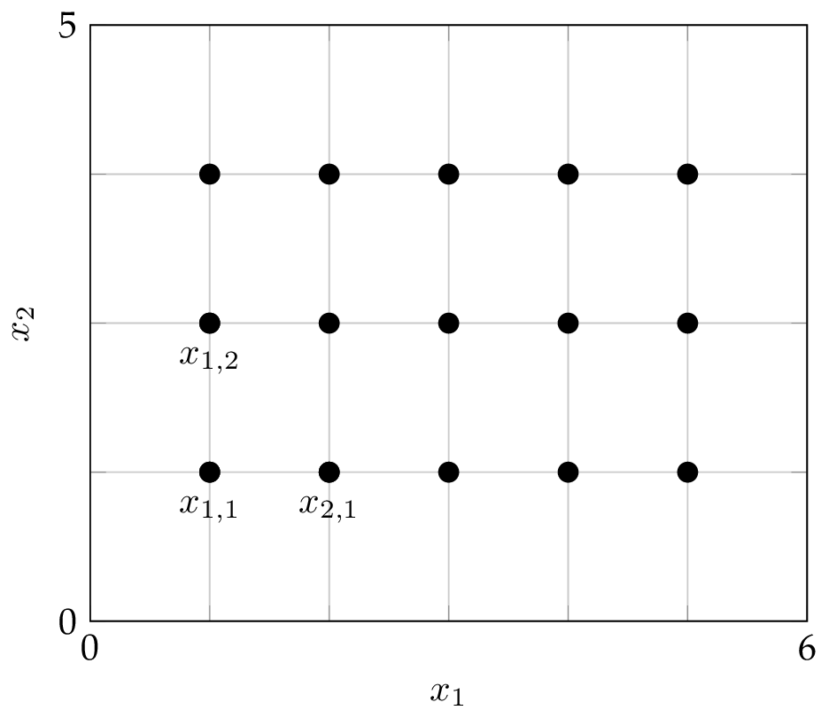 An equispaced grid on a 2D domain with five interior grid points along the first dimension and three interior grid points along the second dimension