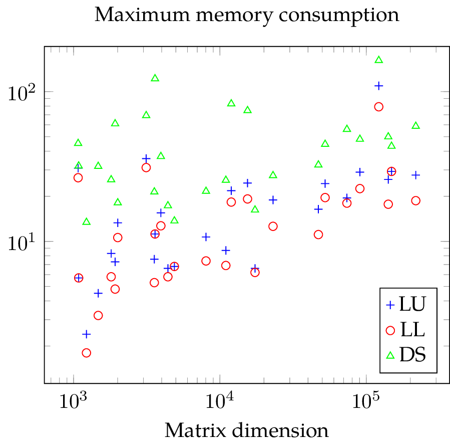 SuperLU vs DS: maximum memory consumption for SuperLU with default parameters (LU), SuperLU with forced symmetric pivoting (LL), and direct substructuring (DS)