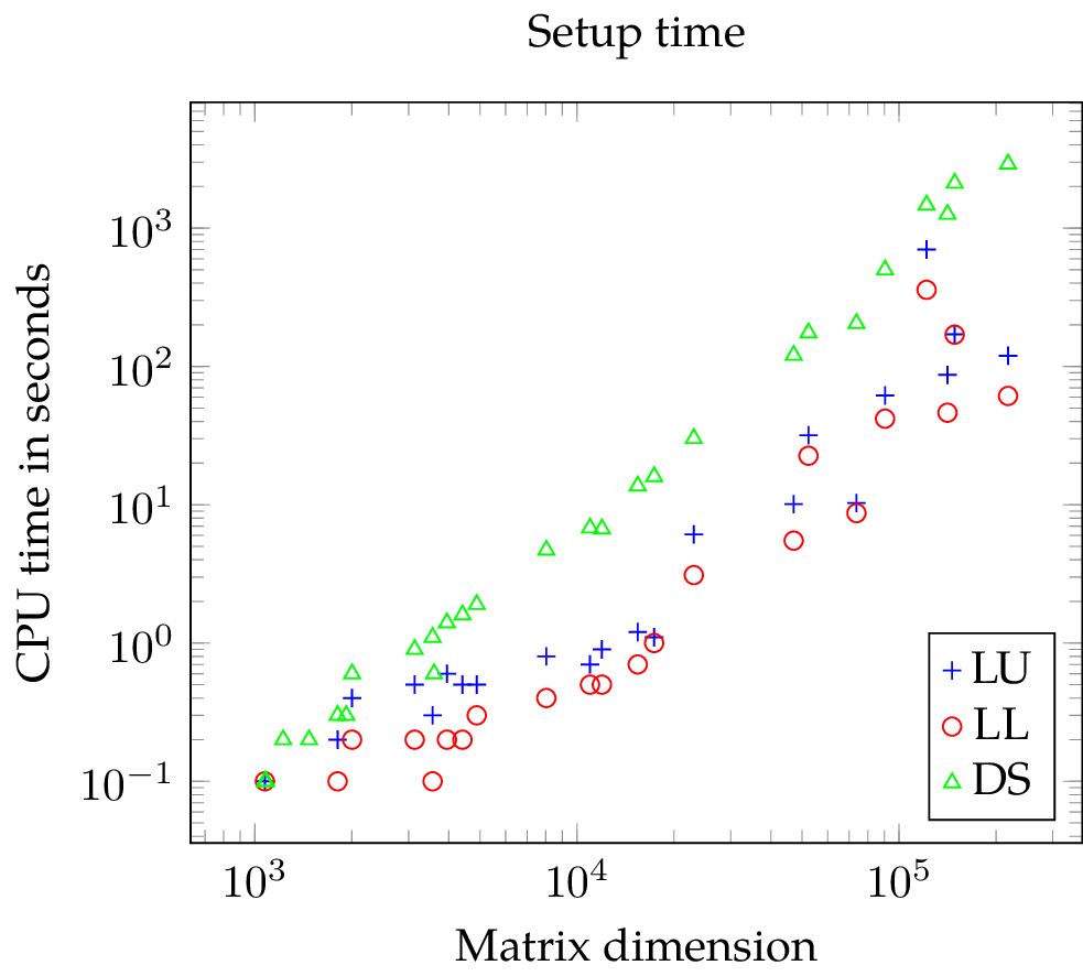 SuperLU vs DS: CPU time needed for the decomposition of a matrix by SuperLU with default parameters (LU), SuperLU with forced symmetric pivoting (LL), and direct substructuring