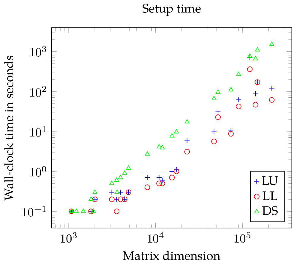SuperLU vs DS: wall-clock time needed for the decomposition of a matrix by SuperLU with default parameters (LU), SuperLU with forced symmetric pivoting (LL), and direct substructuring