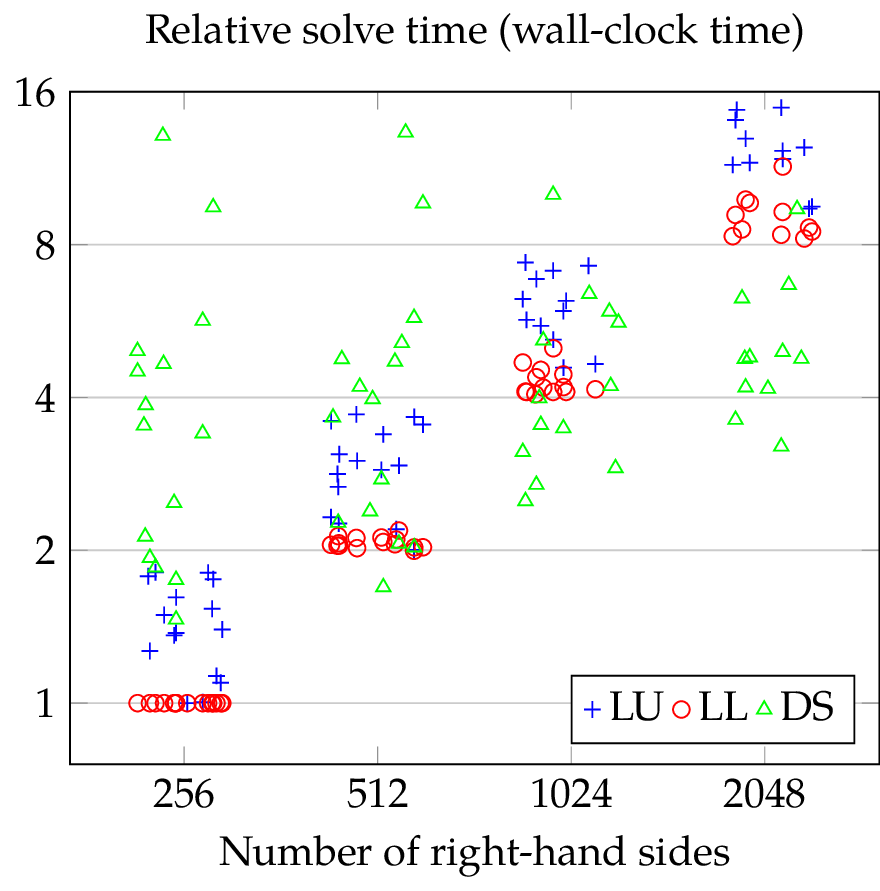SuperLU vs DS: relative wall-clock time needed for the solution of a system of linear equations with a given number of right-hand sides by SuperLU with default parameters (LU), SuperLU with forced symmetric pivoting (LL), and direct substructuring